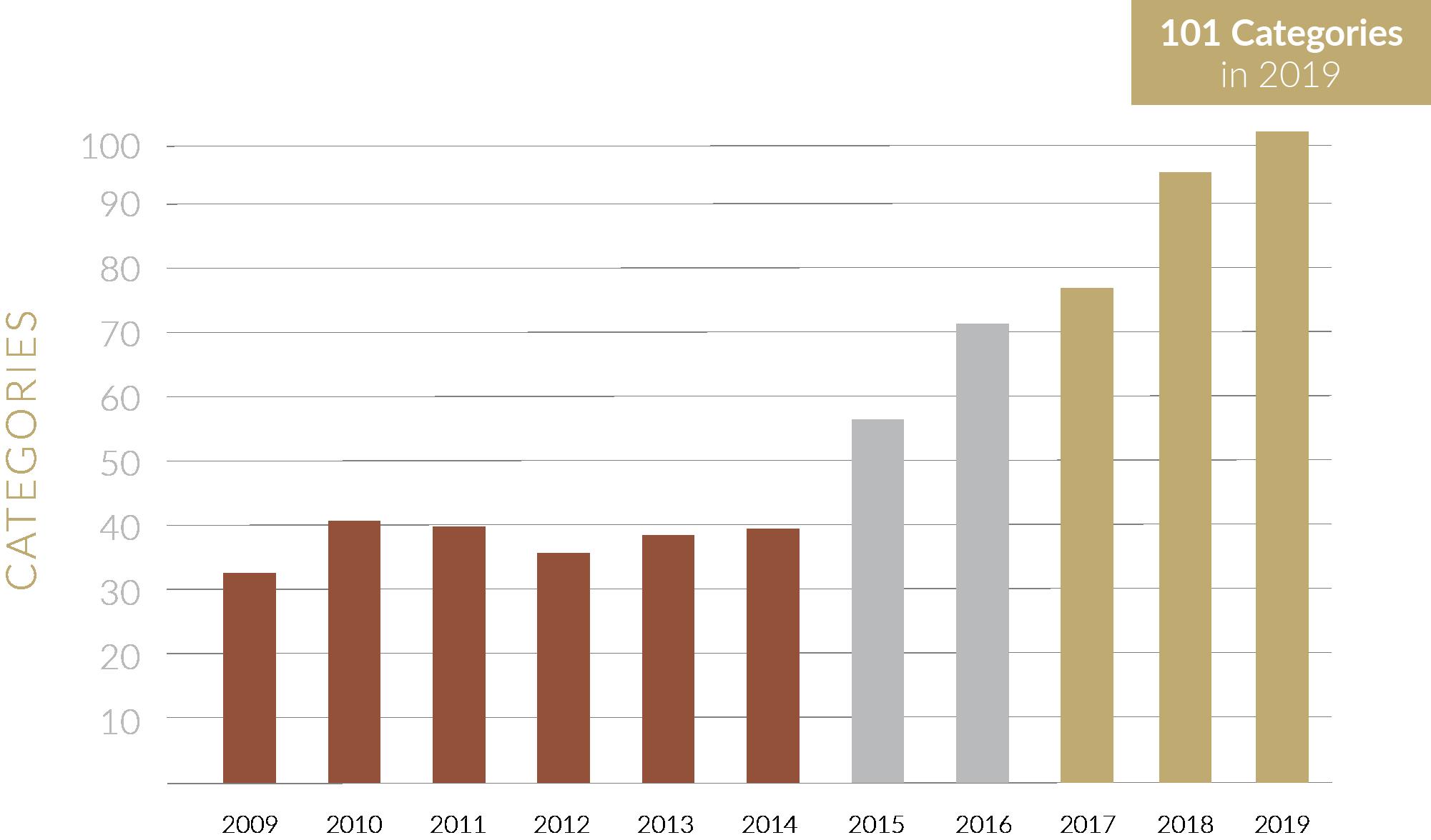 Asset 11totalcategories2